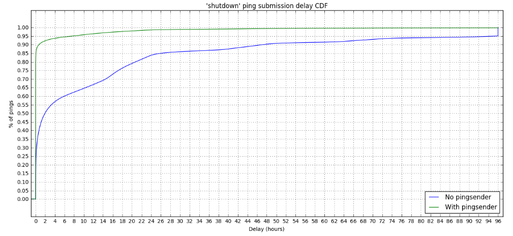 'shutdown' ping submission delay CDF