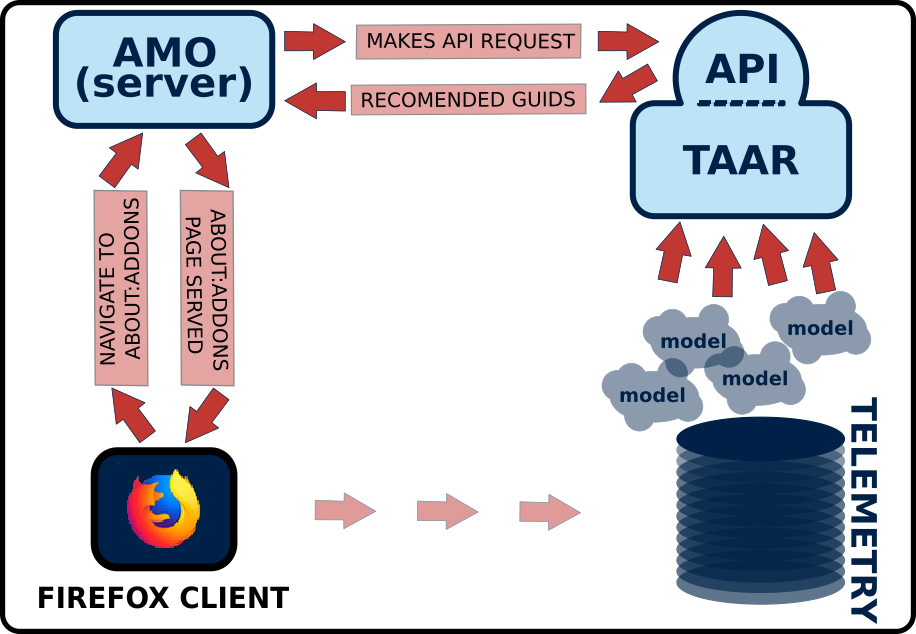 A description of the TAAR system workflow